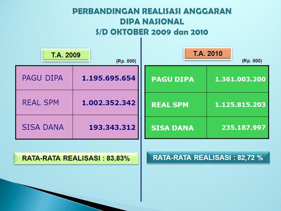 PERBANDINGAN REALISASI ANGGARAN DIPA NASIONAL S/D OKTOBER 2009 dan 2010 RATA-RATA REALISASI : 82,72 % RATA-RATA REALISASI : 83,83% PAGU DIPA 1.195.695