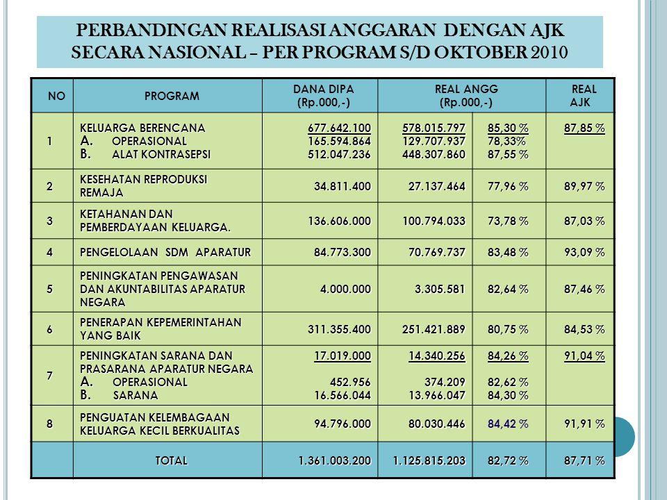 TOTAL REALISASI ANGGARAN BKKBN PUSAT S/D BULAN OKTOBER 2010 TOTALRp MURNI REK.