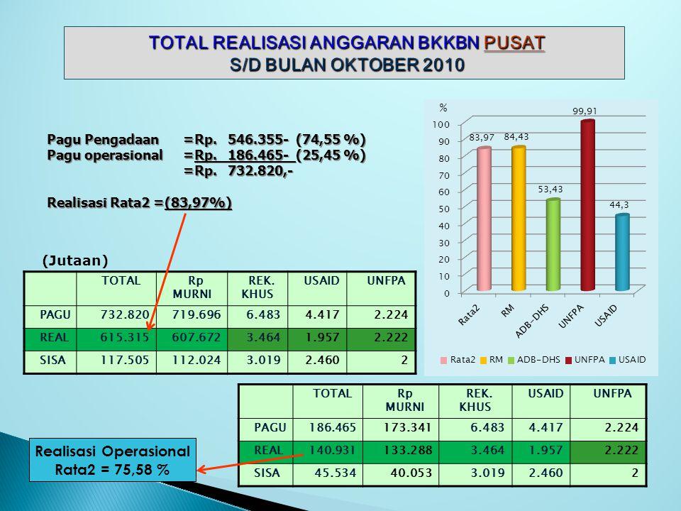REALISASI ANGGARAN BANTUAN LUAR NEGERI (ADB-DHS) BKKBN PROPINSI s/d OKTOBER 2010 Rp. 000,-