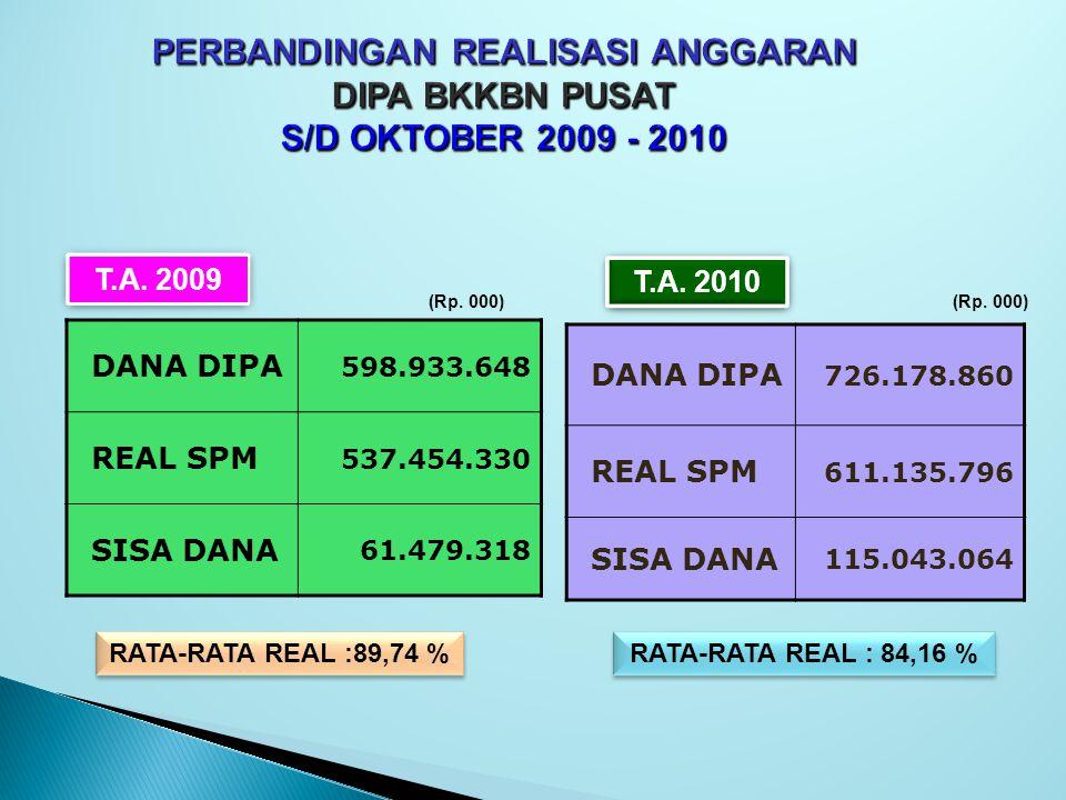 PERBANDINGAN REALISASI ANGGARAN DIPA BKKBN PUSAT S/D OKTOBER 2009 - 2010 RATA-RATA REAL : 84,16 % RATA-RATA REAL :89,74 % DANA DIPA 598.933.648 REAL S