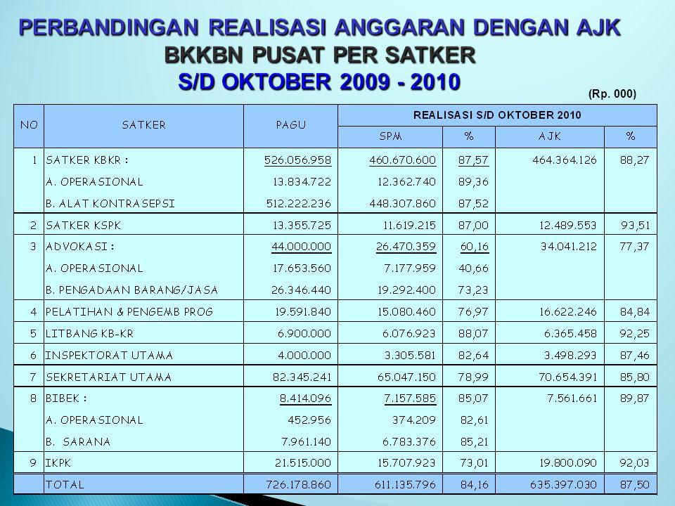 PERBANDINGAN REALISASI ANGGARAN DENGAN AJK BKKBN PUSAT PER SATKER S/D OKTOBER 2009 - 2010 (Rp. 000)