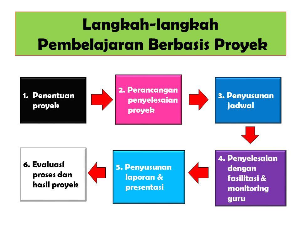 Langkah-langkah Pembelajaran Berbasis Proyek 1.Penentuan proyek 3.