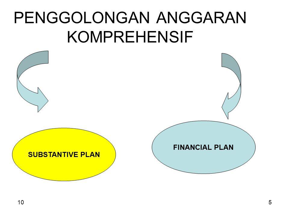 105 PENGGOLONGAN ANGGARAN KOMPREHENSIF SUBSTANTIVE PLAN FINANCIAL PLAN