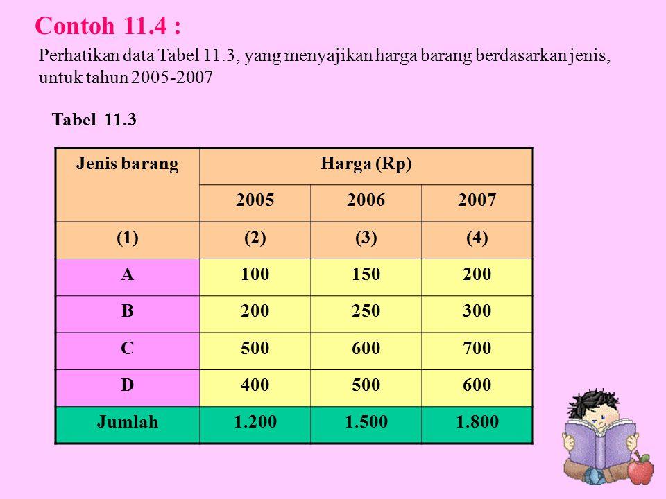 Jenis barangHarga (Rp) 200520062007 (1)(2)(3)(4) A100150200 B 250300 C500600700 D400500600 Jumlah1.2001.5001.800 Tabel 11.3 Contoh 11.4 : Perhatikan data Tabel 11.3, yang menyajikan harga barang berdasarkan jenis, untuk tahun 2005-2007