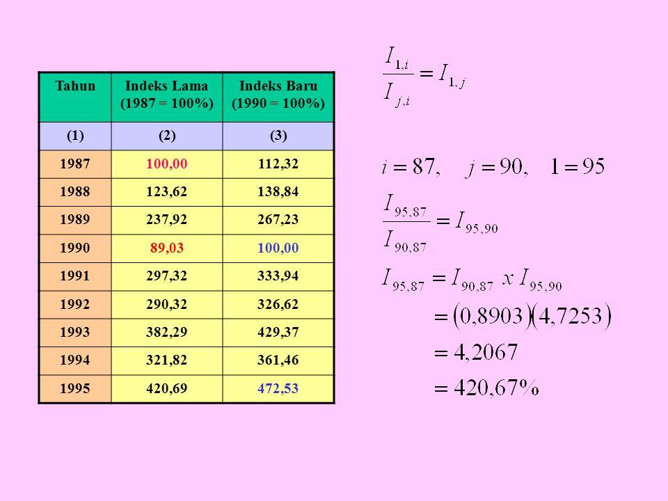 TahunIndeks Lama (1987 = 100%) Indeks Baru (1990 = 100%) (1)(2)(3) 1987100,00112,32 1988123,62138,84 1989237,92267,23 199089,03100,00 1991297,32333,94 1992290,32326,62 1993382,29429,37 1994321,82361,46 1995420,69472,53