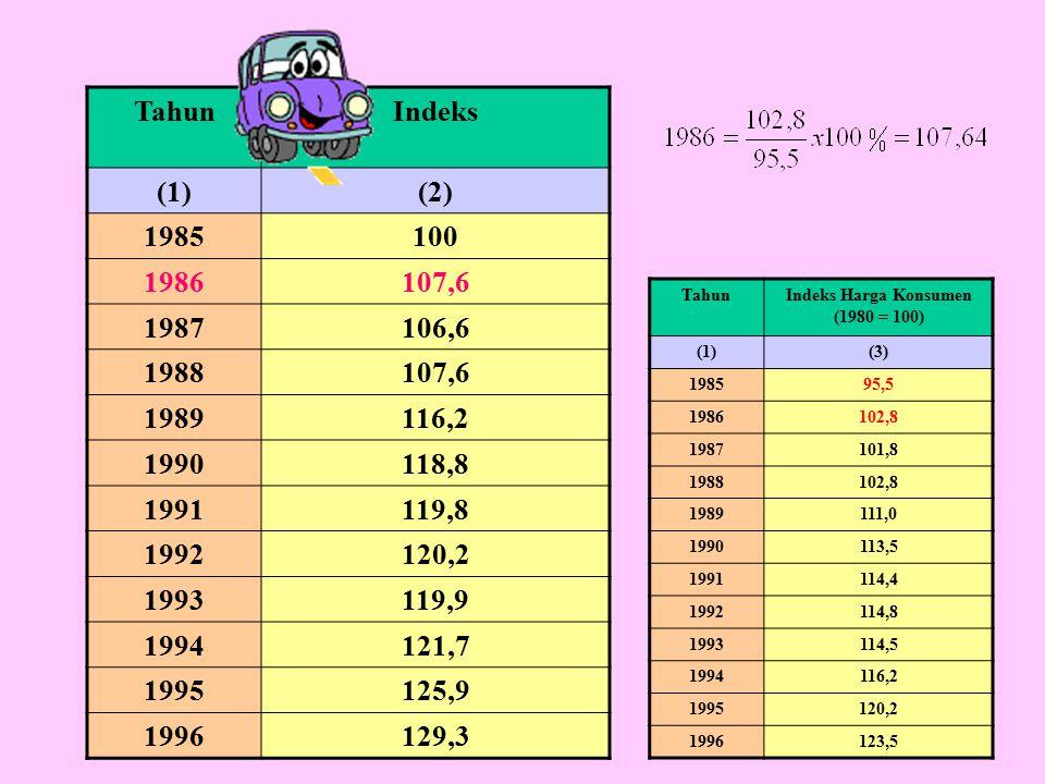 TahunIndeks (1)(2) 1985100 1986107,6 1987106,6 1988107,6 1989116,2 1990118,8 1991119,8 1992120,2 1993119,9 1994121,7 1995125,9 1996129,3 TahunIndeks Harga Konsumen (1980 = 100) (1)(3) 198595,5 1986102,8 1987101,8 1988102,8 1989111,0 1990113,5 1991114,4 1992114,8 1993114,5 1994116,2 1995120,2 1996123,5