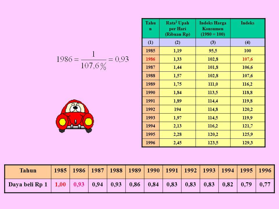 Tahun198519861987198819891990199119921993199419951996 Daya beli Rp 11,000,930,940,930,860,840,83 0,820,790,77 Tahu n Rata 2 Upah per Hari (Ribuan Rp) Indeks Harga Konsumen (1980 = 100) Indeks (1)(2)(3)(4) 19851,1995,5100 19861,33102,8107,6 19871,44101,8106,6 19881,57102,8107,6 19891,75111,0116,2 19901,84113,5118,8 19911,89114,4119,8 1992194114,8120,2 19931,97114,5119,9 19942,13116,2121,7 19952,28120,2125,9 19962,45123,5129,3