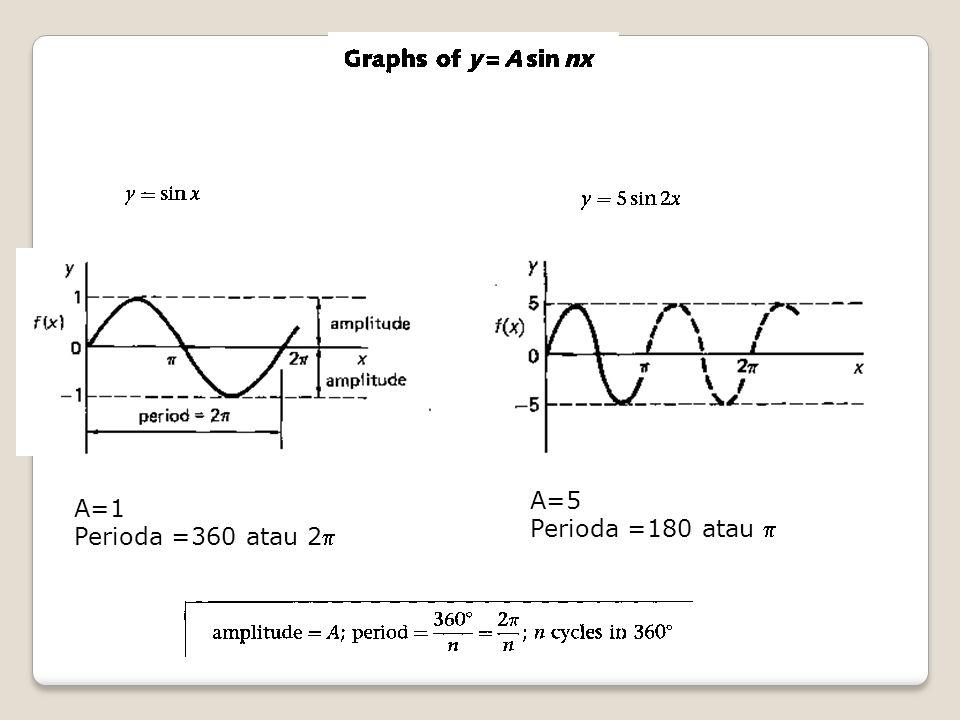 A=1 Perioda =360 atau 2 A=5 Perioda =180 atau 