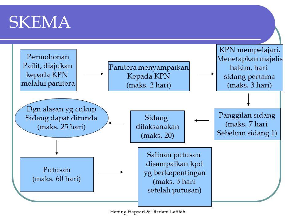 Hening Hapsari & Disriani Latifah Permohonan Pailit, diajukan kepada KPN melalui panitera Panitera menyampaikan Kepada KPN (maks.