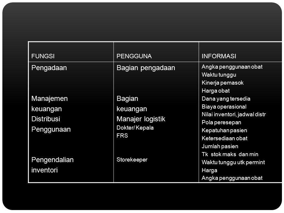 FUNGSIPENGGUNAINFORMASI Pengadaan Manajemen keuangan Distribusi Penggunaan Pengendalian inventori Bagian pengadaan Bagian keuangan Manajer logistik Do