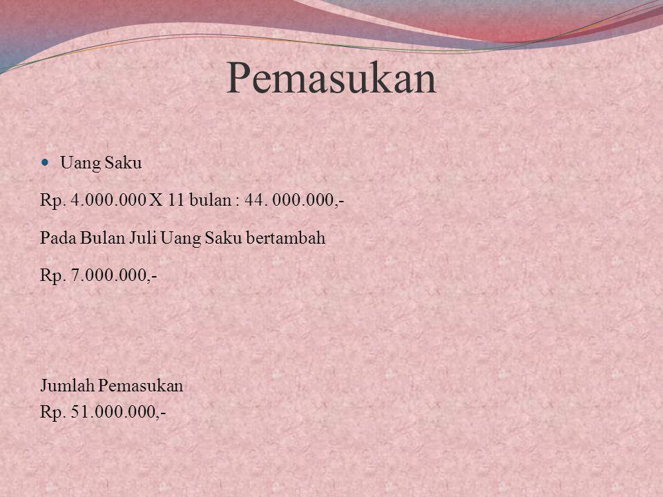 Pemasukan Uang Saku Rp.4.000.000 X 11 bulan : 44.