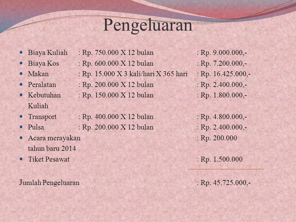 Pengeluaran Biaya Kuliah : Rp.750.000 X 12 bulan: Rp.