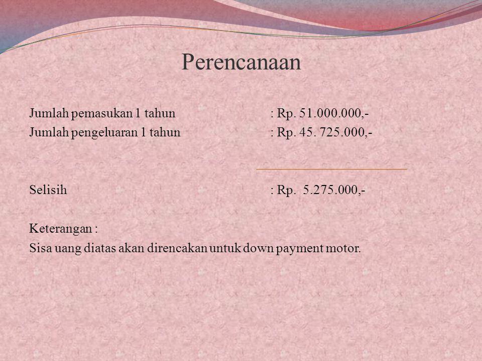 Perencanaan Jumlah pemasukan 1 tahun: Rp.51.000.000,- Jumlah pengeluaran 1 tahun : Rp.