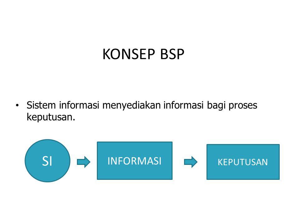 KONSEP BSP Sistem informasi menyediakan informasi bagi proses keputusan. SI INFORMASI KEPUTUSAN