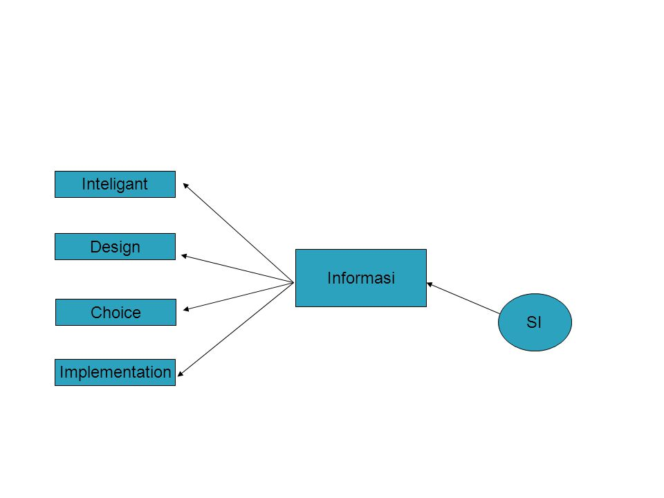 Informasi SI Inteligant Design Choice Implementation