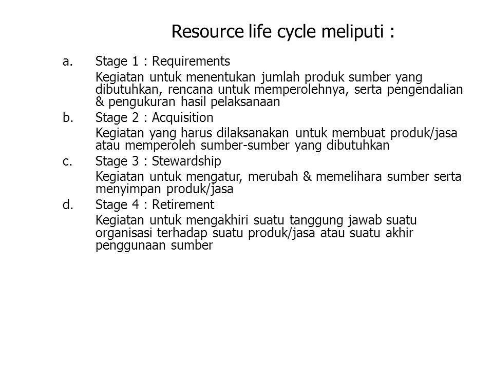 Resource life cycle meliputi : a.Stage 1 : Requirements Kegiatan untuk menentukan jumlah produk sumber yang dibutuhkan, rencana untuk memperolehnya, s