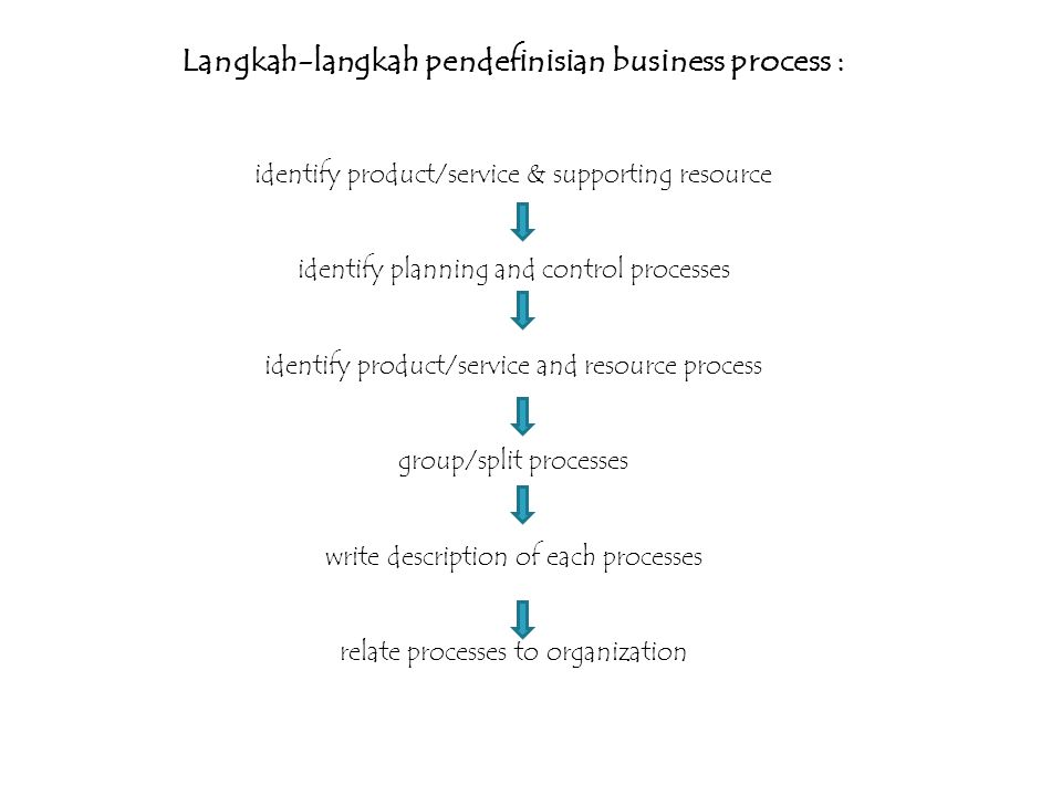Langkah-langkah pendefinisian business process : identify product/service & supporting resource identify planning and control processes identify produ