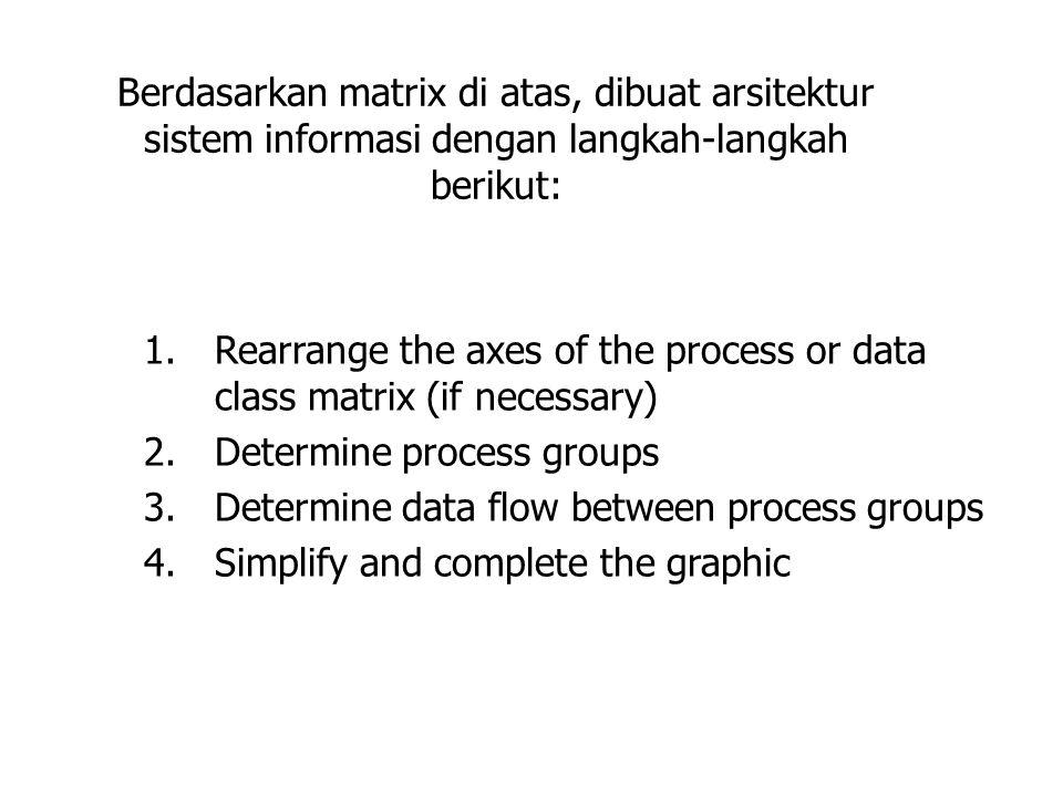 Berdasarkan matrix di atas, dibuat arsitektur sistem informasi dengan langkah-langkah berikut: 1.Rearrange the axes of the process or data class matri