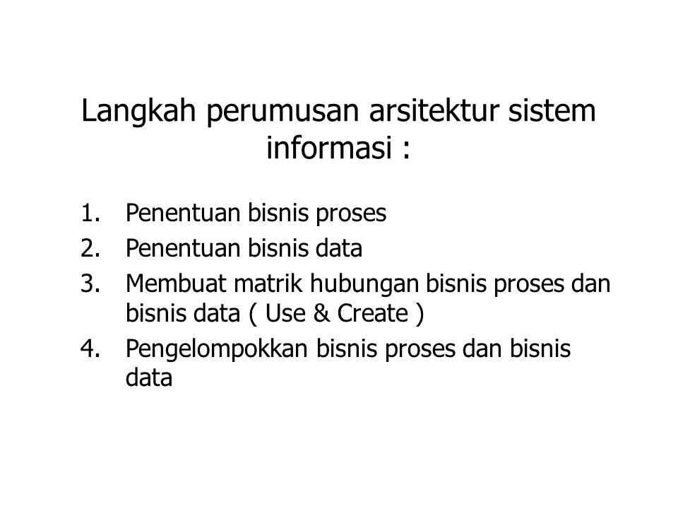 Langkah perumusan arsitektur sistem informasi : 1.Penentuan bisnis proses 2.Penentuan bisnis data 3.Membuat matrik hubungan bisnis proses dan bisnis d