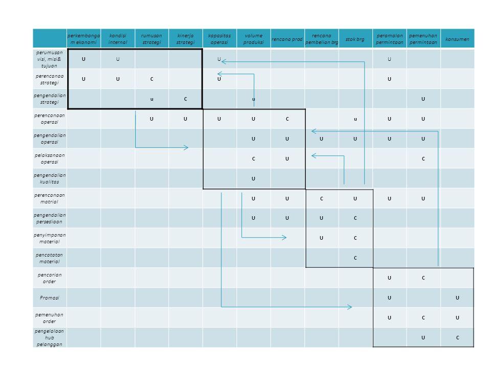 perkembanga m ekonomi kondisi internal rumusan strategi kinerja strategi kapasitas operasi volume produksi rencana prod rencana pembelian brg stok brg