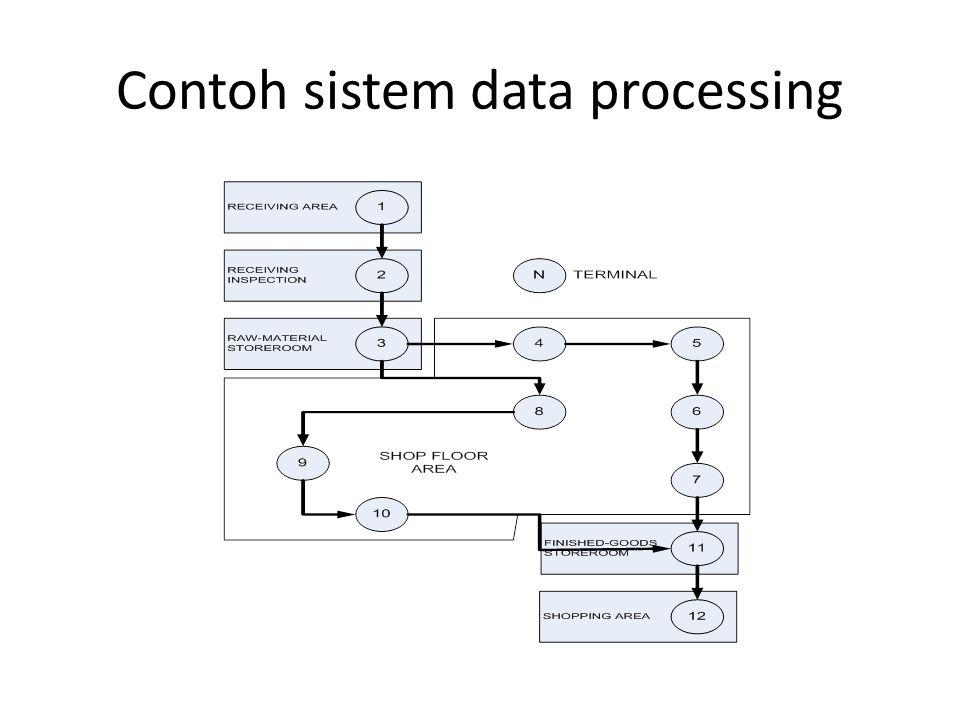 Contoh sistem data processing