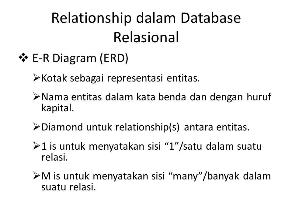 Relationship dalam Database Relasional  E-R Diagram (ERD)  Kotak sebagai representasi entitas.  Nama entitas dalam kata benda dan dengan huruf kapi