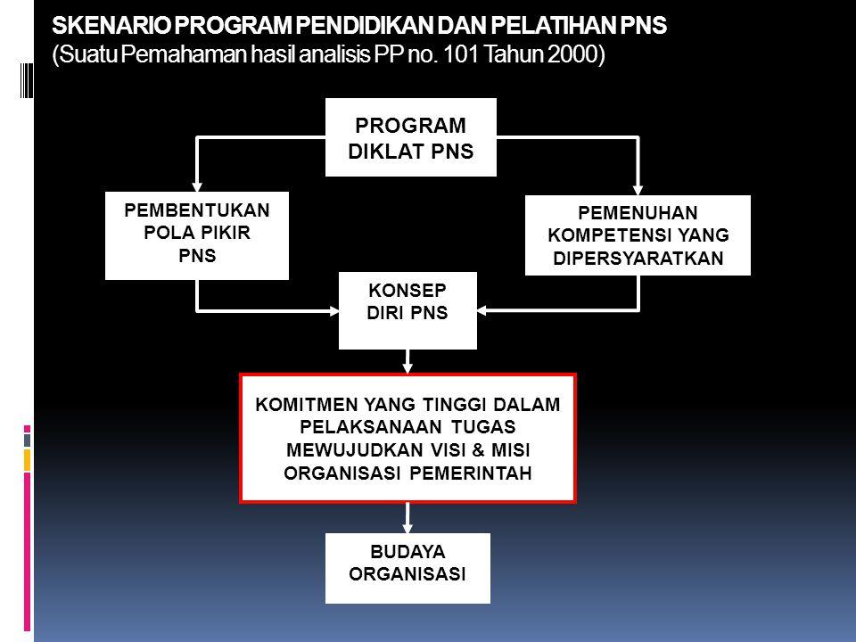 FAKTOR YANG BERPENGARUH TERHADAP PERILAKU ORGANISASI (Djokosantoso Moeljono, 2006) PERILAKU ORGANISASI I BUDAYA ORGANI SASI II RENCANA/ STRUKTUR / SISTEM/ KEGIATAN FORMAL IV LING- KUNGAN STABIL / KOMPETI TIF III KEPEMIM PINAN