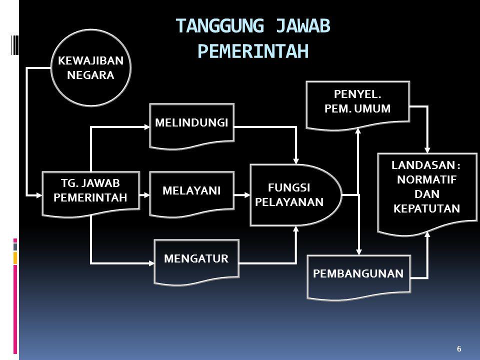 TANGGUNG JAWAB PEMERINTAH 6 TG.
