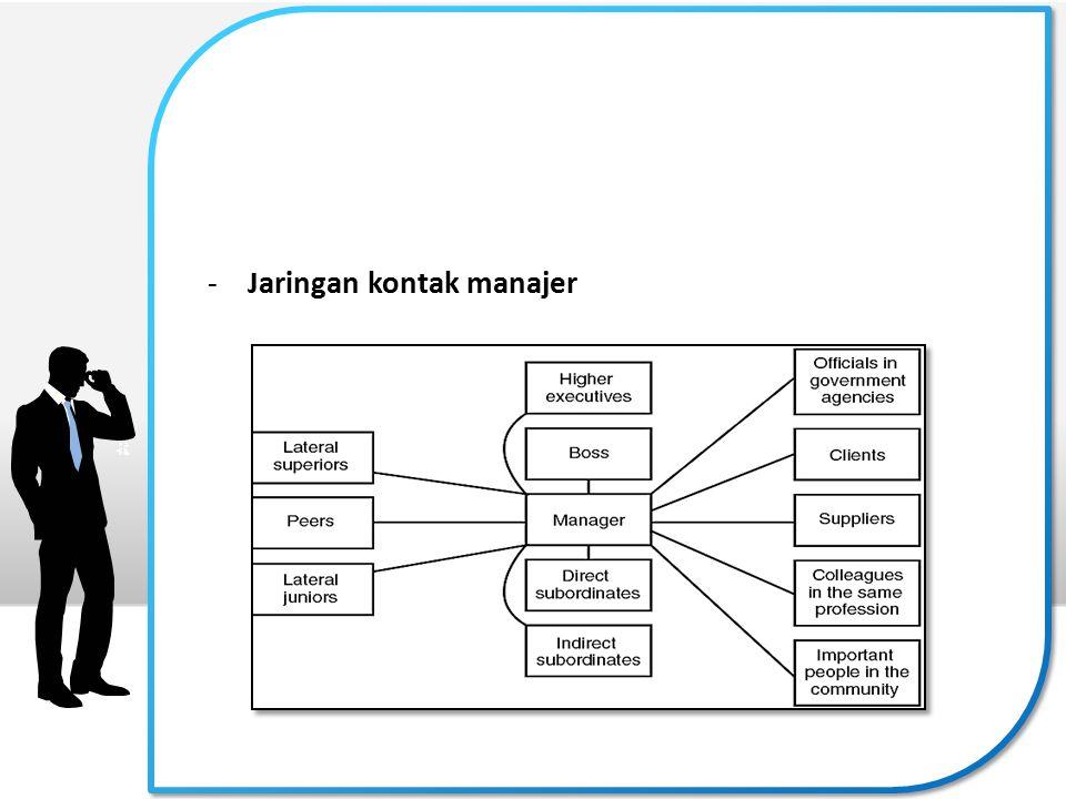 Kandungan Pekerjaan Manajerial 1.Penelitian Tentang Uraian Tugas ( Job Description ) 2.Peran – peran manajerial dari Mintzberg's a.Peran performa pemimpin ( figurhead role ) b.Peran sebagai pemimpin ( Leader role ) c.Peran sebagai penghubung d.Peran sebagai pemantau ( monitor role ) e.Peran sebagai disseminator ( pembagi informasi ) f.Peran sebagai juru bicara ( spokesperson role ) g.Peran sebagai wirausahawan ( enterpreneur role ) h.Peran sebagai orang yang menangani kekacauan / gangguan ( disturbance handler role ) i.Peran sebagai pengalokasi sumber daya ( Resource allocator role ) j.Peran sebagai perunding ( Negotiator role )