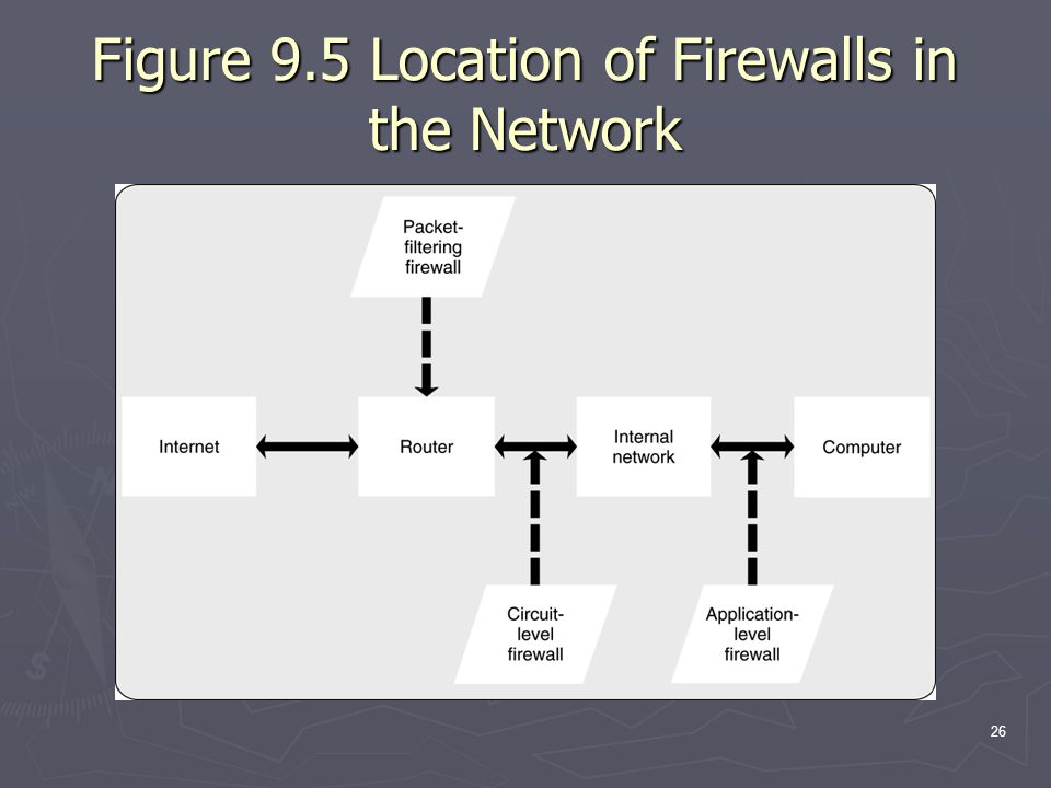 26 Figure 9.5 Location of Firewalls in the Network