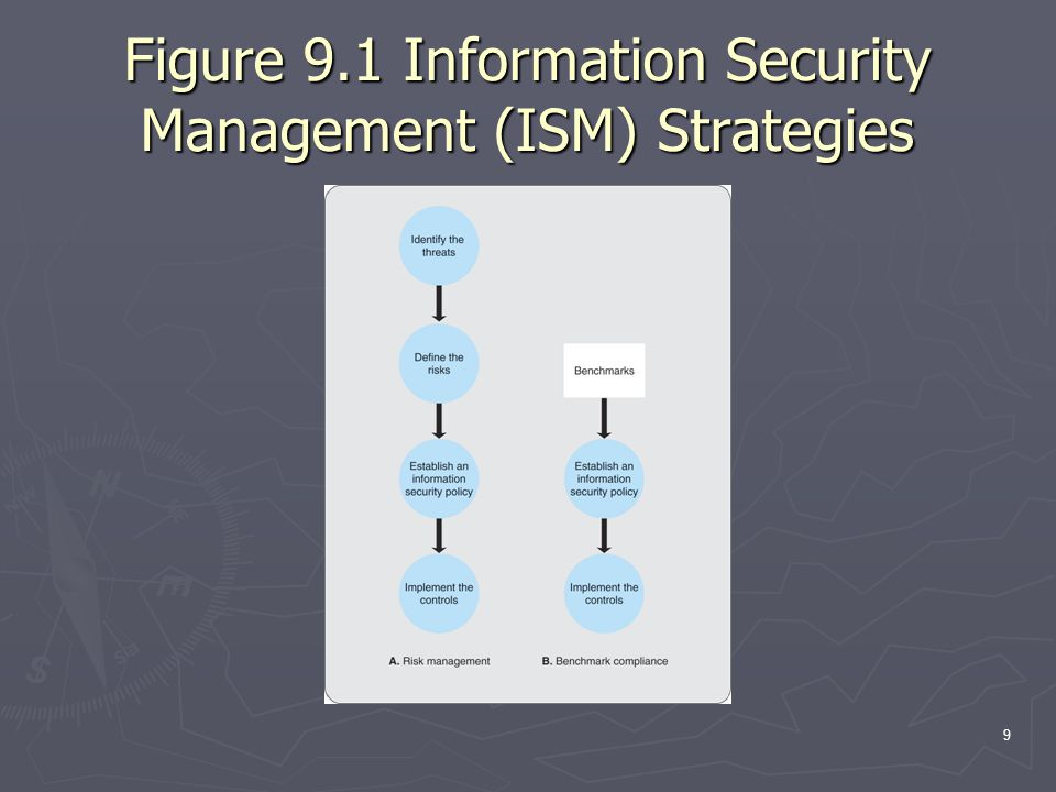 9 Figure 9.1 Information Security Management (ISM) Strategies