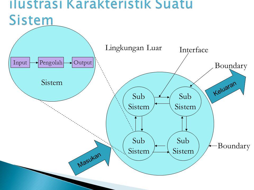 InputPengolahOutput Sub Sistem Sub Sistem Sub Sistem Sub Sistem Boundary Interface Lingkungan Luar Boundary Sistem Masukan Keluaran