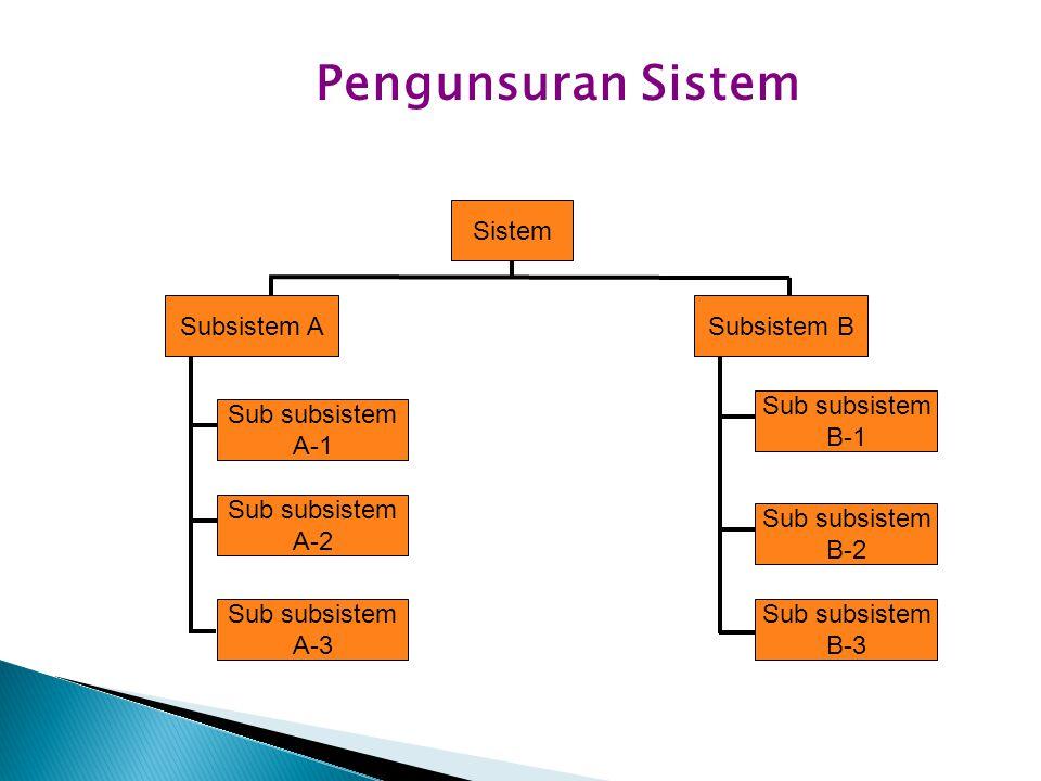 Pengunsuran Sistem Sistem Subsistem BSubsistem A Sub subsistem A-2 Sub subsistem A-3 Sub subsistem B-1 Sub subsistem A-1 Sub subsistem B-2 Sub subsist