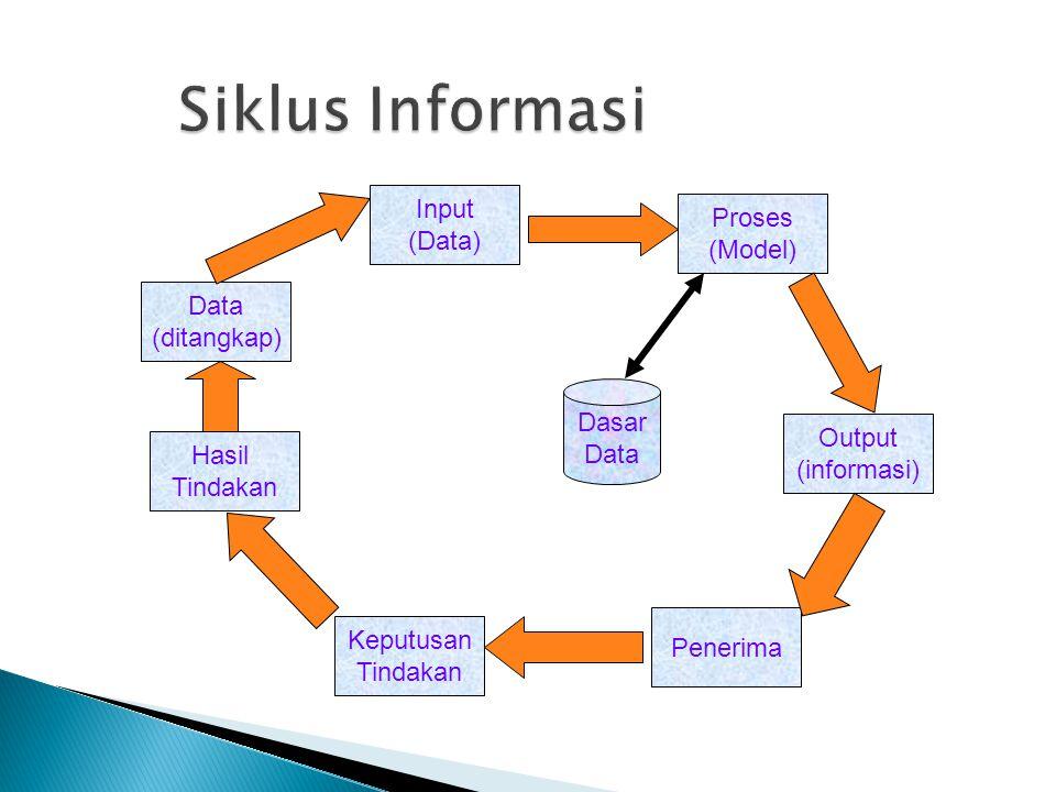 Data (ditangkap) Input (Data) Hasil Tindakan Keputusan Tindakan Penerima Output (informasi) Proses (Model) Dasar Data