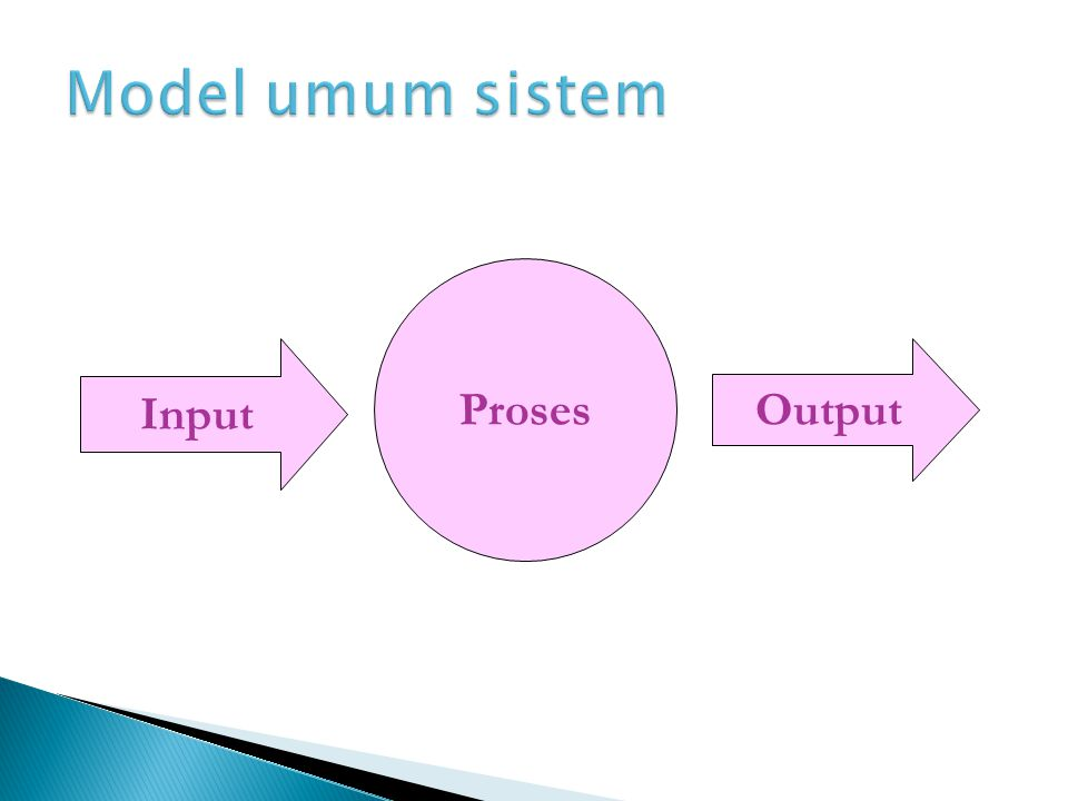 Input Proses Output