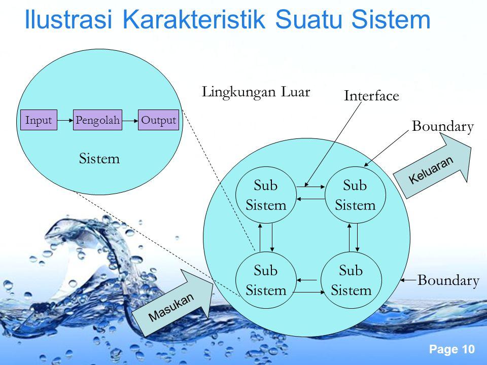 Page 10 Ilustrasi Karakteristik Suatu Sistem InputPengolahOutput Sub Sistem Sub Sistem Sub Sistem Sub Sistem Boundary Interface Lingkungan Luar Bounda