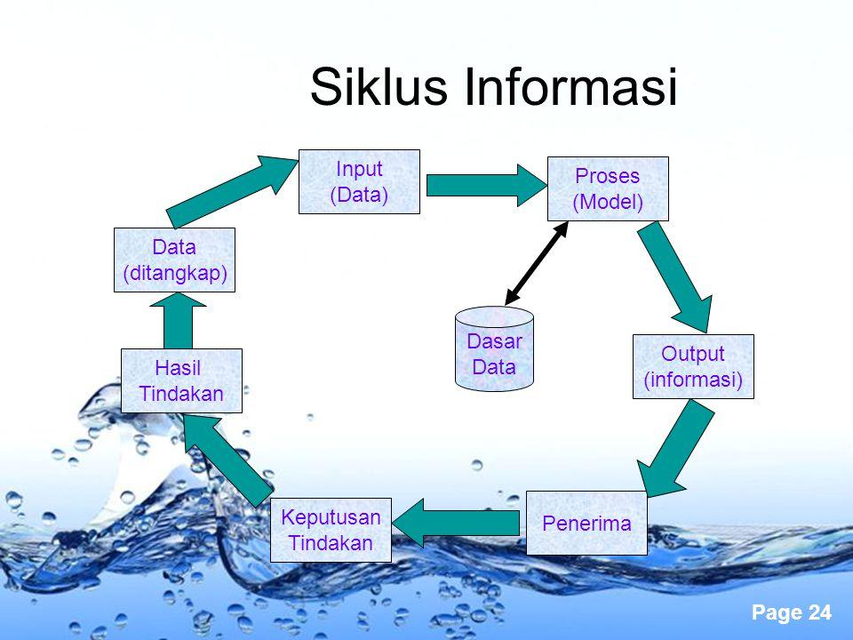 Page 24 Siklus Informasi Data (ditangkap) Input (Data) Hasil Tindakan Keputusan Tindakan Penerima Output (informasi) Proses (Model) Dasar Data