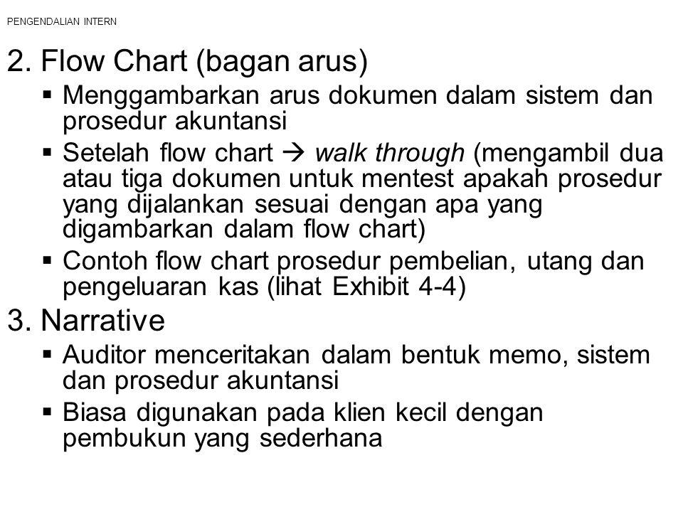 PENGENDALIAN INTERN 2. Flow Chart (bagan arus)  Menggambarkan arus dokumen dalam sistem dan prosedur akuntansi  Setelah flow chart  walk through (m