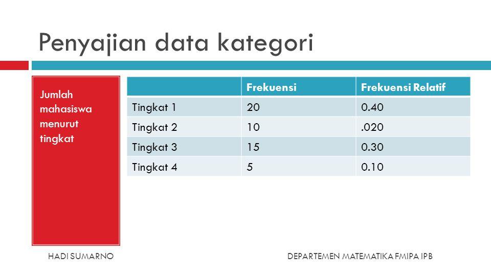 HADI SUMARNODEPARTEMEN MATEMATIKA FMIPA IPB Penyajian data kategori Jumlah mahasiswa menurut tingkat FrekuensiFrekuensi Relatif Tingkat 1200.40 Tingka