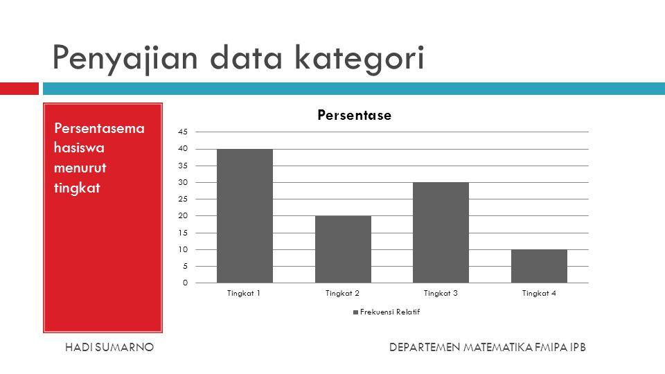 HADI SUMARNODEPARTEMEN MATEMATIKA FMIPA IPB Penyajian data kategori Persentasema hasiswa menurut tingkat
