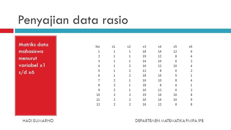 HADI SUMARNODEPARTEMEN MATEMATIKA FMIPA IPB Penyajian data rasio Matriks data mahasiswa menurut variabel x1 s/d x6 Nox1x2x3x4x5x6 1111814126 211191284