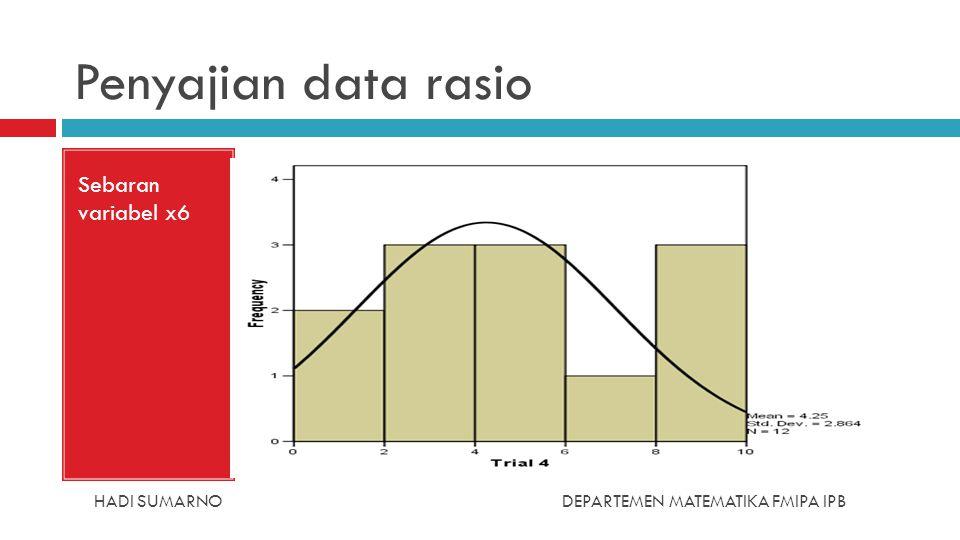 HADI SUMARNODEPARTEMEN MATEMATIKA FMIPA IPB Penyajian data rasio Sebaran variabel x6