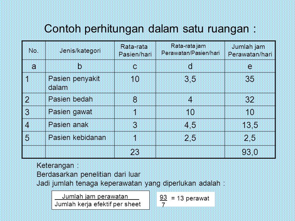 Untuk perhitungan jumlah tenaga tersebut perlu ditambah (faktor koreksi) dengan : 1.1.5.1.