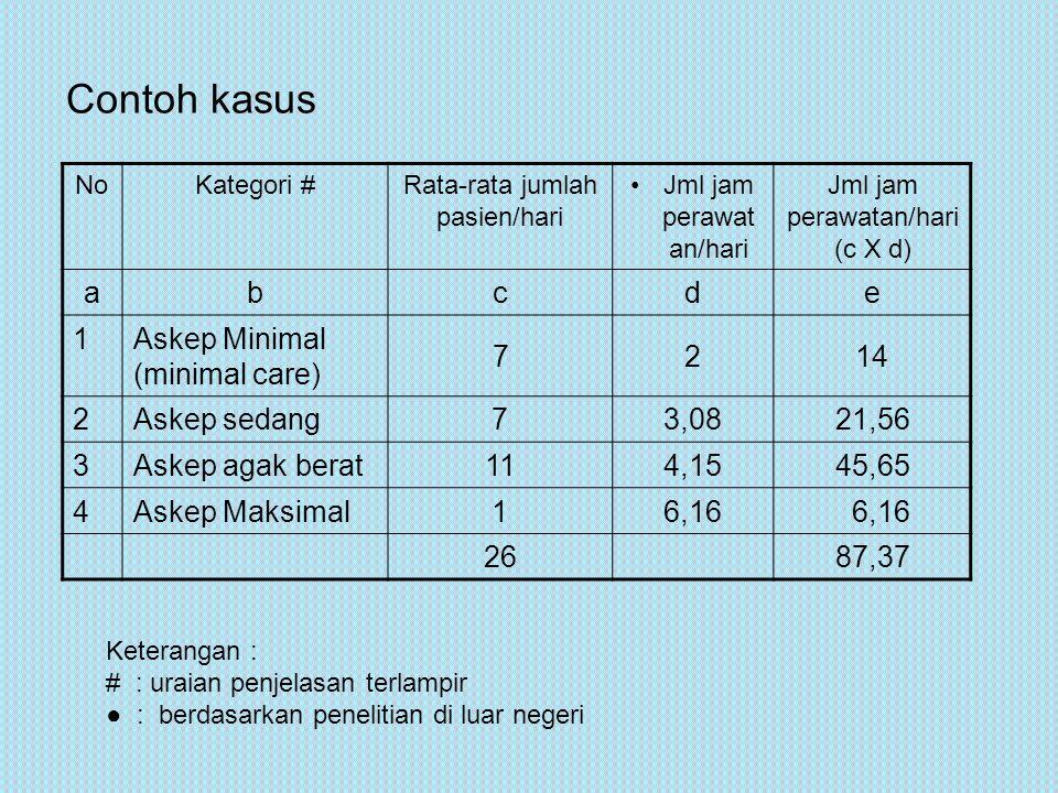 Jumlah perawat yang dibutuhkan adalah : 87,37 = 12,5 7 Untuk perhitungan jumlah tenaga tersebut perlu ditambah (faktor koreksi) dengan : 1.2.1.
