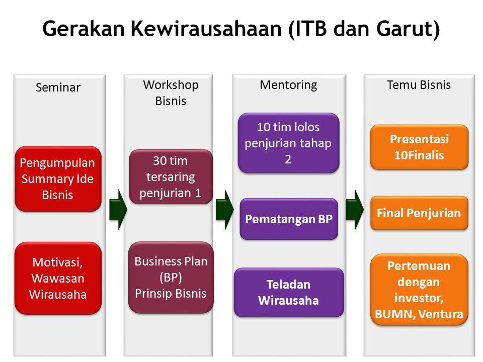 Gerakan Kewirausahaan (ITB dan Garut) Pengumpulan Summary Ide Bisnis Motivasi, Wawasan Wirausaha 30 tim tersaring penjurian 1 Business Plan (BP) Prins