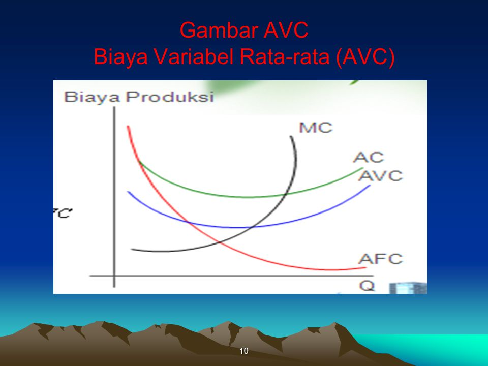 Gambar AVC Biaya Variabel Rata-rata (AVC) 10