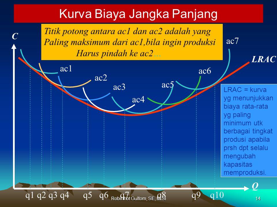 Titik potong antara ac1 dan ac2 adalah yang Paling maksimum dari ac1,bila ingin produksi Harus pindah ke ac2… Kurva Biaya Jangka Panjang ac1 ac2 ac3 ac4 ac5 ac6 ac7 LRAC C Q q1 q2 q3 q4 q5 q6 q7 q8 q9 q10 14Robinhot Gultom, SE, M.Si LRAC = kurva yg menunjukkan biaya rata-rata yg paling minimum utk berbagai tingkat produsi apabila prsh dpt selalu mengubah kapasitas memproduksi.