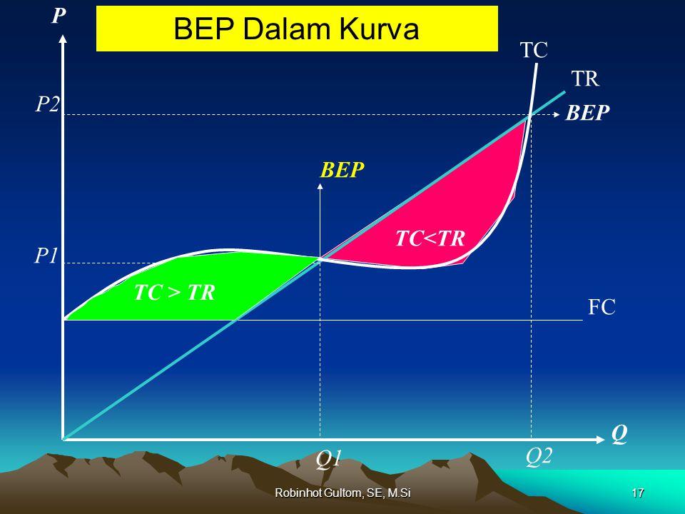 BEP Dalam Kurva FC TR TC P Q TC > TR TC<TR P1 P2 Q1 Q2 BEP 17Robinhot Gultom, SE, M.Si