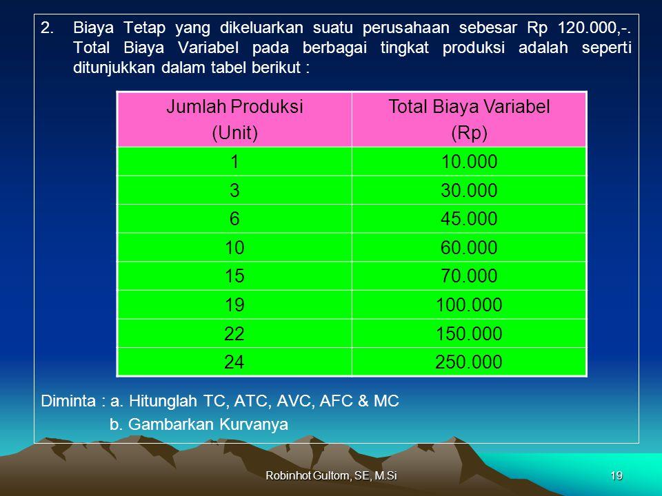 2.Biaya Tetap yang dikeluarkan suatu perusahaan sebesar Rp 120.000,-.