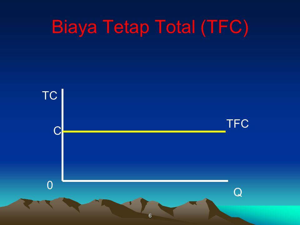 Biaya Tetap Total (TFC) 6 TC Q TFC C 0